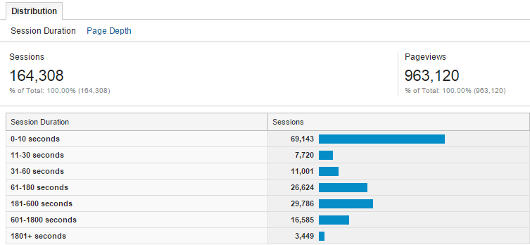 Audience engagement session analytics