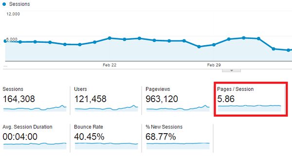 Pages per session Google analytics