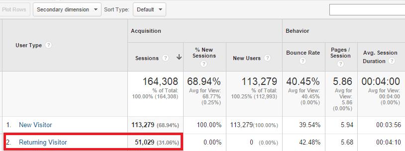 Returning visitors in Google analytics